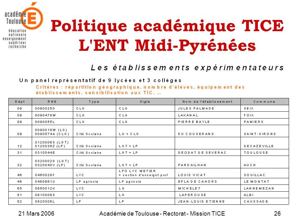 21 Mars 2006Académie de Toulouse - Rectorat - Mission TICE26 Politique académique TICE L'ENT Midi-Pyrénées