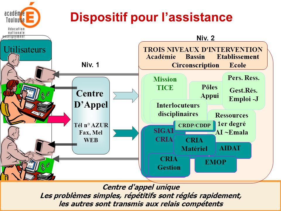 21 Mars 2006Académie de Toulouse - Rectorat - Mission TICE42 Dispositif pour lassistance Centre d'appel unique Les problèmes simples, répétitifs sont