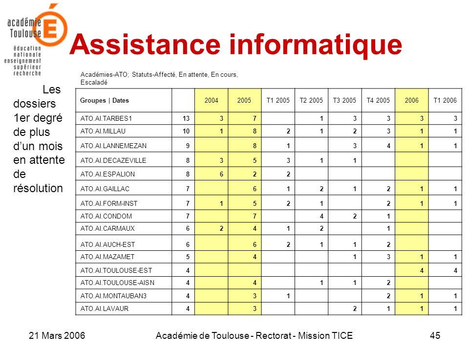 21 Mars 2006Académie de Toulouse - Rectorat - Mission TICE45 Assistance informatique Les dossiers 1er degré de plus dun mois en attente de résolution