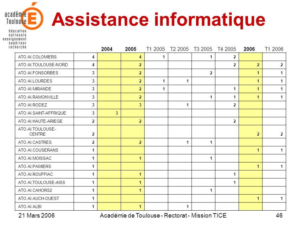 21 Mars 2006Académie de Toulouse - Rectorat - Mission TICE46 Assistance informatique 20042005T1 2005T2 2005T3 2005T4 2005 ATO.AI.COLOMIERS4 41 12 ATO.