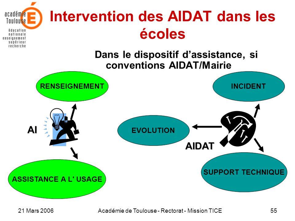 21 Mars 2006Académie de Toulouse - Rectorat - Mission TICE55 Intervention des AIDAT dans les écoles Dans le dispositif dassistance, si conventions AID