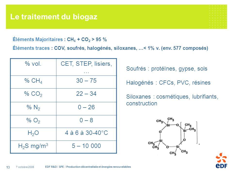 7 octobre 2005 EDF R&D / SPE / Production décentralisée et énergies renouvelables 13 Le traitement du biogaz Éléments Majoritaires : CH 4 + CO 2 > 95 % Éléments traces : COV, soufrés, halogénés, siloxanes, …< 1% v.