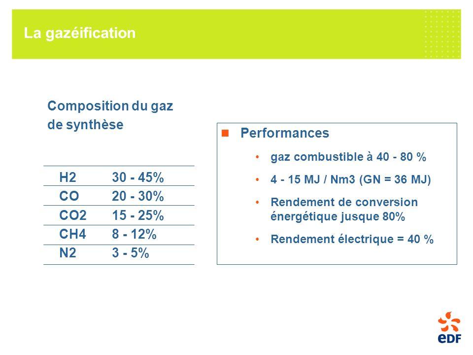 Composition du gaz de synthèse H230 - 45% CO20 - 30% CO215 - 25% CH48 - 12% N23 - 5% La gazéification Performances gaz combustible à 40 - 80 % 4 - 15 MJ / Nm3 (GN = 36 MJ) Rendement de conversion énergétique jusque 80% Rendement électrique = 40 %