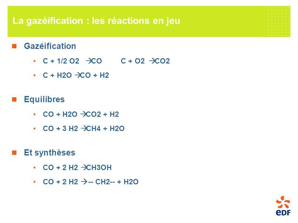La gazéification : les réactions en jeu Gazéification C + 1/2 O2 CO C + O2 CO2 C + H2O CO + H2 Equilibres CO + H2O CO2 + H2 CO + 3 H2 CH4 + H2O Et synthèses CO + 2 H2 CH3OH CO + 2 H2 -- CH2-- + H2O