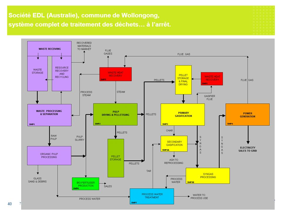 7 octobre 2005 EDF R&D / SPE / Production décentralisée et énergies renouvelables 40 Société EDL (Australie), commune de Wollongong, système complet de traitement des déchets… à larrêt.