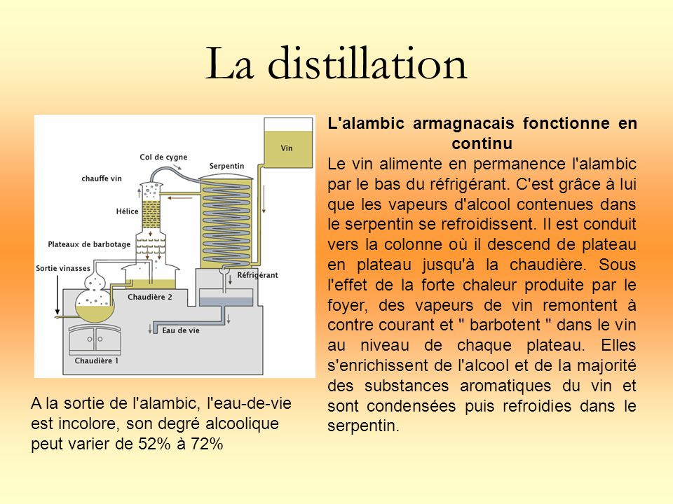 La distillation L'alambic armagnacais fonctionne en continu Le vin alimente en permanence l'alambic par le bas du réfrigérant. C'est grâce à lui que l
