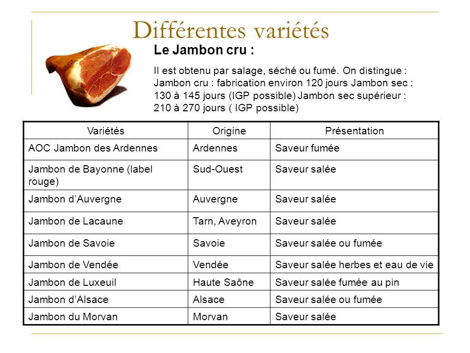 Différentes variétés Le Jambon cru : Il est obtenu par salage, séché ou fumé. On distingue : Jambon cru : fabrication environ 120 jours Jambon sec : 1
