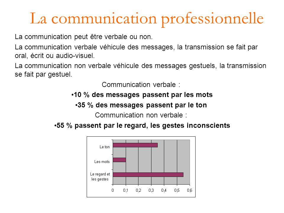 La communication professionnelle La communication peut être verbale ou non.