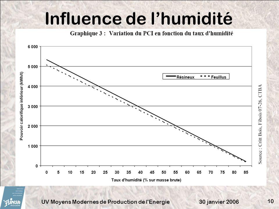 30 janvier 2006UV Moyens Modernes de Production de l'Energie 10 Influence de lhumidité