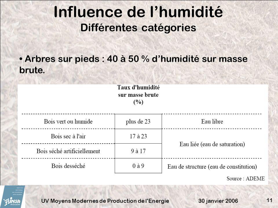 30 janvier 2006UV Moyens Modernes de Production de l'Energie 11 Influence de lhumidité Différentes catégories Arbres sur pieds : 40 à 50 % dhumidité s