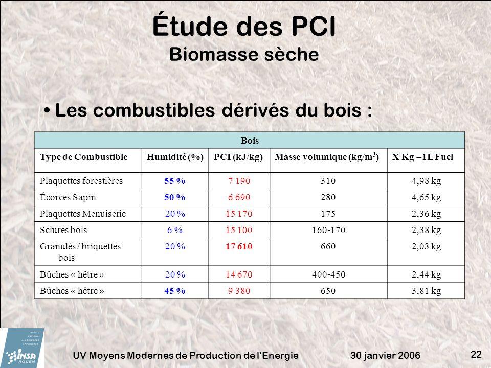 30 janvier 2006UV Moyens Modernes de Production de l'Energie 22 Étude des PCI Biomasse sèche Bois Type de CombustibleHumidité (%)PCI (kJ/kg)Masse volu