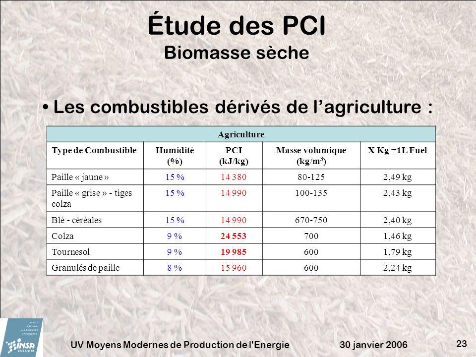 30 janvier 2006UV Moyens Modernes de Production de l'Energie 23 Étude des PCI Biomasse sèche Agriculture Type de CombustibleHumidité (%) PCI (kJ/kg) M
