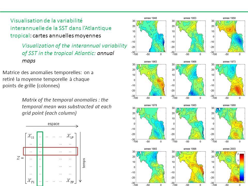 espace temps Matrice des anomalies temporelles: on a retiré la moyenne temporelle à chaque points de grille (colonnes) Matrix of the temporal anomalie