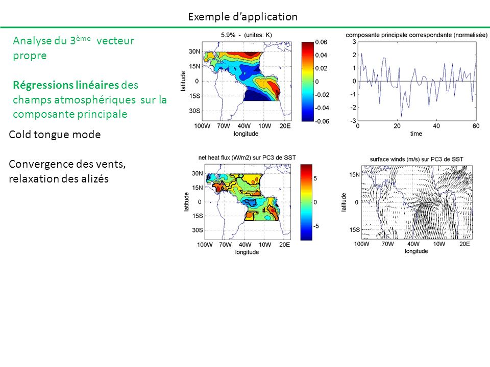 Exemple dapplication Cold tongue mode Convergence des vents, relaxation des alizés Analyse du 3 ème vecteur propre Régressions linéaires des champs at