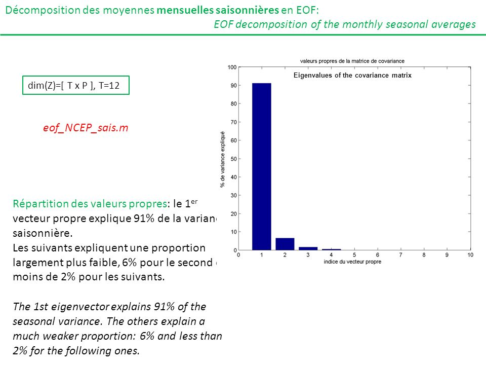 Décomposition des moyennes mensuelles saisonnières en EOF: Répartition des valeurs propres: le 1 er vecteur propre explique 91% de la variance saisonn