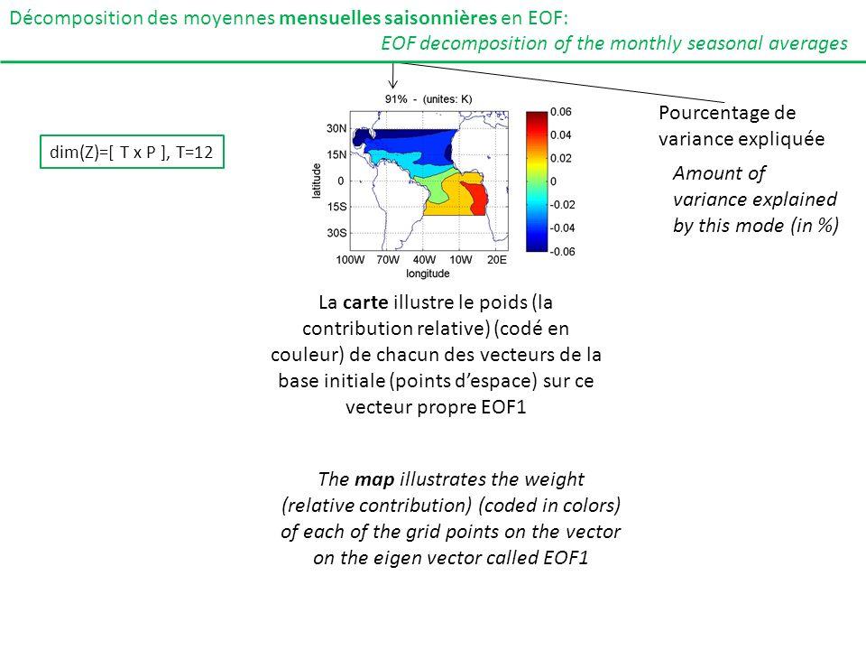 La série temporelle correspond à la projection des cartes initiales sur le vecteur propre EOF 1 Décomposition des moyennes mensuelles saisonnières en EOF: EOF decomposition of the monthly seasonal averages dim(Z)=[ T x P ], T=12 The time series corresponds to the projection of the initial maps on the eigen vector EOF1