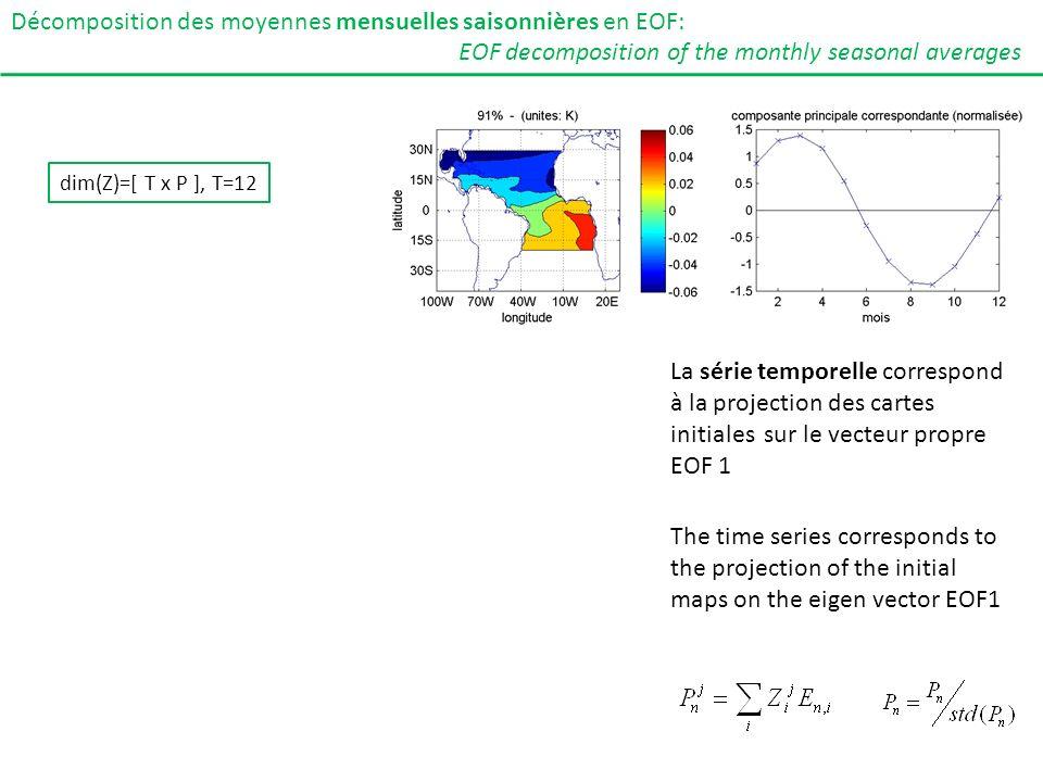 La série temporelle correspond à la projection des cartes initiales sur le vecteur propre EOF 1 Décomposition des moyennes mensuelles saisonnières en