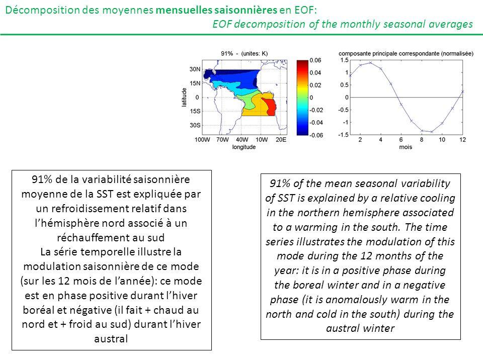 91% de la variabilité saisonnière moyenne de la SST est expliquée par un refroidissement relatif dans lhémisphère nord associé à un réchauffement au s