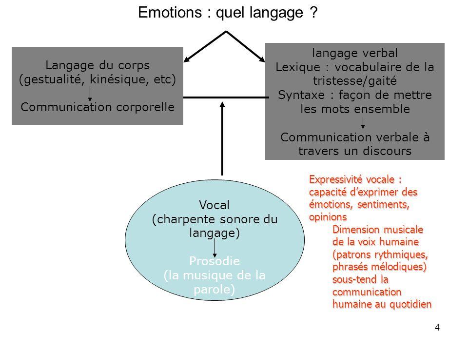 Communication des émotions multimodale –Le corps mais pas seulement gestuelle, proxémie postures, expressions faciales Psychomotricien à lécoute –La voix mais pas seulement Psychologue, psychiatre, phoniatres, phonéticien à lécoute –Les mots mais pas seulement Linguiste à lécoute Rapport motricité-cognition-vision-communication co- verbale (non verbale) & verbale 5