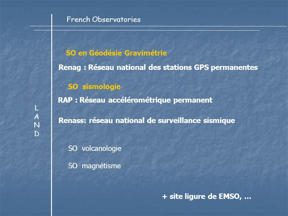 LANDLAND AIRAIR SEASEA French Observatories RAP : Réseau accélérométrique permanent Renag : Réseau national des stations GPS permanentes Renass: réseau national de surveillance sismique + site ligure de EMSO, … SO en Géodésie Gravimétrie SO magnétisme SO sismologie SO volcanologie