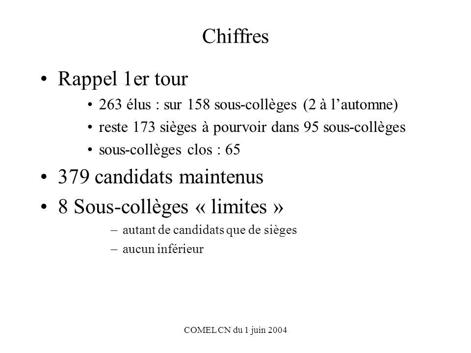 COMEL CN du 1 juin 2004 Chiffres Rappel 1er tour 263 élus : sur 158 sous-collèges (2 à lautomne) reste 173 sièges à pourvoir dans 95 sous-collèges sous-collèges clos : 65 379 candidats maintenus 8 Sous-collèges « limites » –autant de candidats que de sièges –aucun inférieur