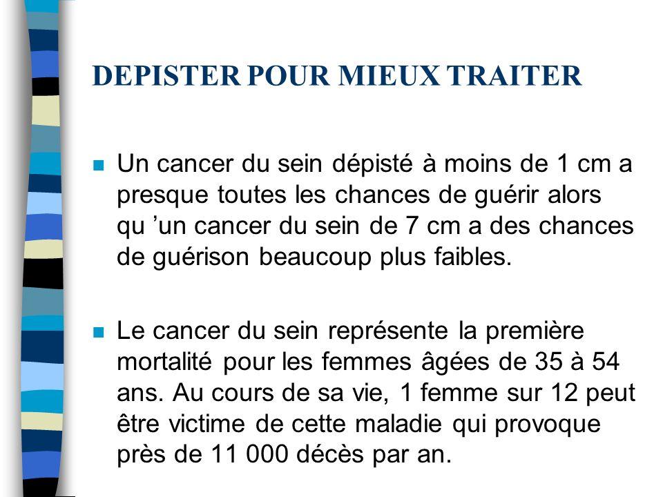 DEPISTER POUR MIEUX TRAITER n Un cancer du sein dépisté à moins de 1 cm a presque toutes les chances de guérir alors qu un cancer du sein de 7 cm a des chances de guérison beaucoup plus faibles.