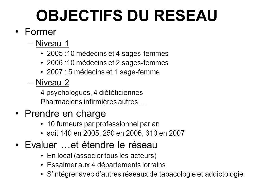 OBJECTIFS DU RESEAU Former –Niveau 1 2005 :10 médecins et 4 sages-femmes 2006 :10 médecins et 2 sages-femmes 2007 : 5 médecins et 1 sage-femme –Niveau