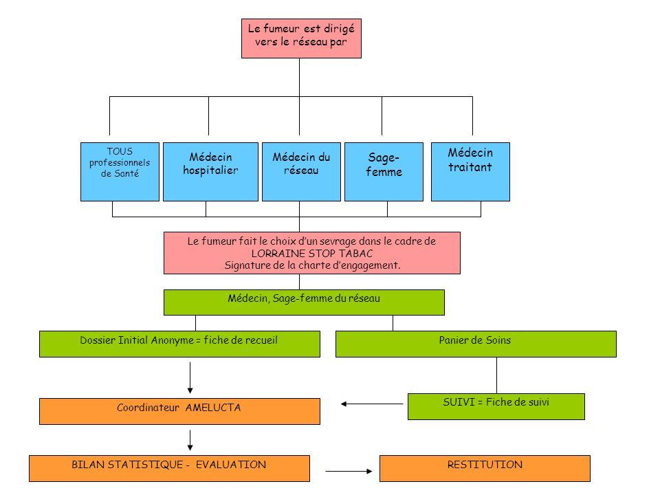 Le fumeur est dirigé vers le réseau par TOUS professionnels de Santé Médecin hospitalier Médecin du réseau Sage- femme Médecin traitant Le fumeur fait