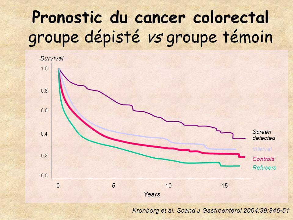 Pronostic du cancer colorectal groupe dépisté vs groupe témoin Kronborg et al.