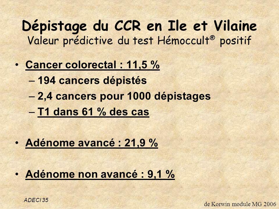 Dépistage du CCR en Ile et Vilaine Valeur prédictive du test Hémoccult ® positif Cancer colorectal : 11,5 % –194 cancers dépistés –2,4 cancers pour 1000 dépistages –T1 dans 61 % des cas Adénome avancé : 21,9 % Adénome non avancé : 9,1 % ADECI 35 de Korwin module MG 2006