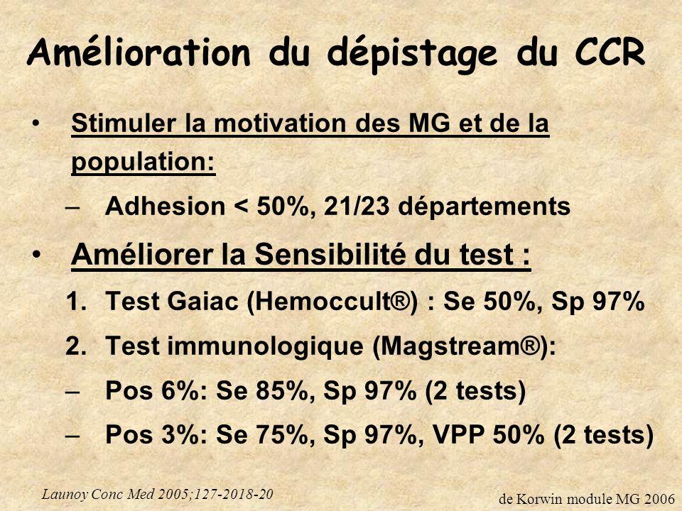 Amélioration du dépistage du CCR Stimuler la motivation des MG et de la population: –Adhesion < 50%, 21/23 départements Améliorer la Sensibilité du test : 1.Test Gaiac (Hemoccult®) : Se 50%, Sp 97% 2.Test immunologique (Magstream®): –Pos 6%: Se 85%, Sp 97% (2 tests) –Pos 3%: Se 75%, Sp 97%, VPP 50% (2 tests) Launoy Conc Med 2005;127-2018-20 de Korwin module MG 2006