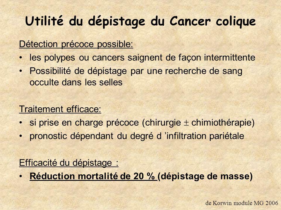Utilité du dépistage du Cancer colique Détection précoce possible: les polypes ou cancers saignent de façon intermittente Possibilité de dépistage par une recherche de sang occulte dans les selles Traitement efficace: si prise en charge précoce (chirurgie chimiothérapie) pronostic dépendant du degré d infiltration pariétale Efficacité du dépistage : Réduction mortalité de 20 % (dépistage de masse) de Korwin module MG 2006