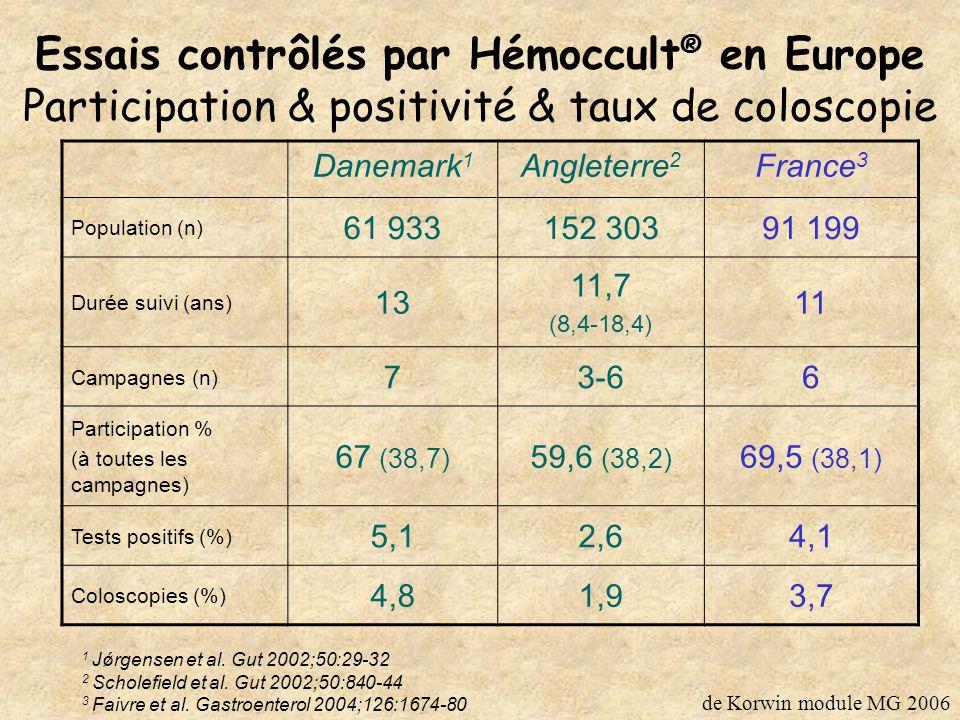 Valeur prédictive du test Hémoccult ® + dans les essais contrôlés 1 Kronborg et al.