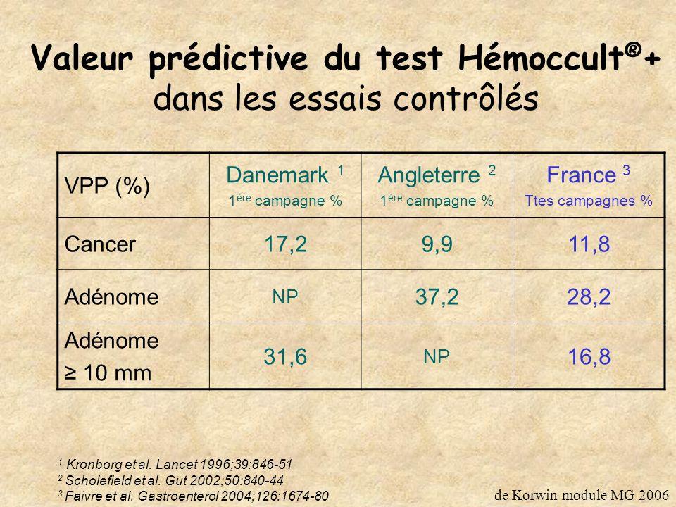 Essais contrôlés Hémoccult ® en Europe Efficacité sur la mortalité spécifique Danemark 1 Angleterre 2 France 3 Durée suivi (ans) 1311,711 ITT 0,85 (0,73 -1,00) 0,87 (0,78 -0,97) 0,84 (0,71 -0,99) Participants 0,70 (0,58- 0,85) 0,73 (0,57- 0,90) 0,67 (0,56- 0,81) 1 Jǿrgensen et al.