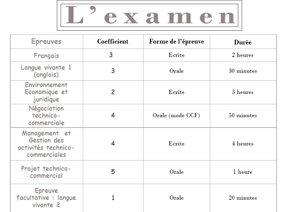 Epreuves CoefficientForme de lépreuve Durée Français3 Ecrite2 heures Langue vivante 1 (anglais) 3 Orale30 minutes Environnement Economique et juridiqu
