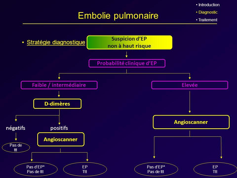 Embolie pulmonaire Stratégie diagnostique Suspicion dEP non à haut risque Probabilité clinique dEP D-dimères Angioscanner positifsnégatifs Pas de ttt