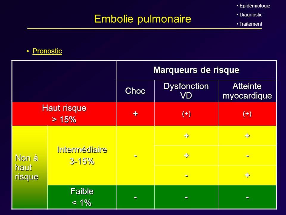 Embolie pulmonaire Pronostic Epidémiologie Diagnostic Traitement Marqueurs de risque Choc Dysfonction VD Atteinte myocardique Haut risque > 15% +(+)(+
