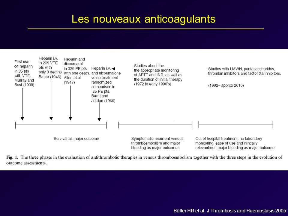 Büller HR et al. J Thrombosis and Haemostasis 2005 Les nouveaux anticoagulants