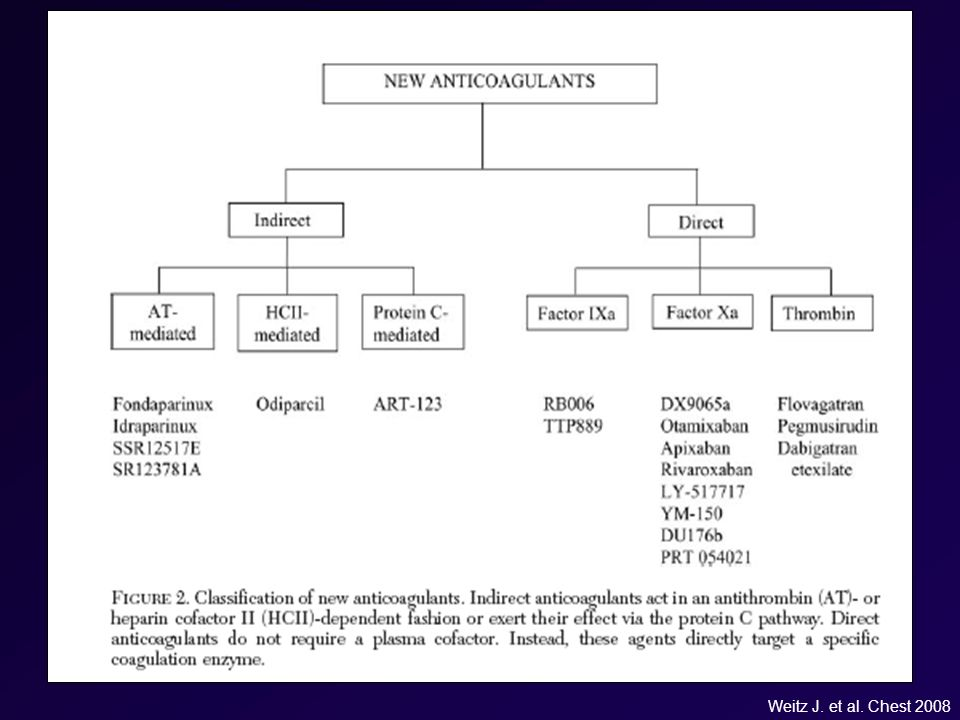 Weitz J. et al. Chest 2008