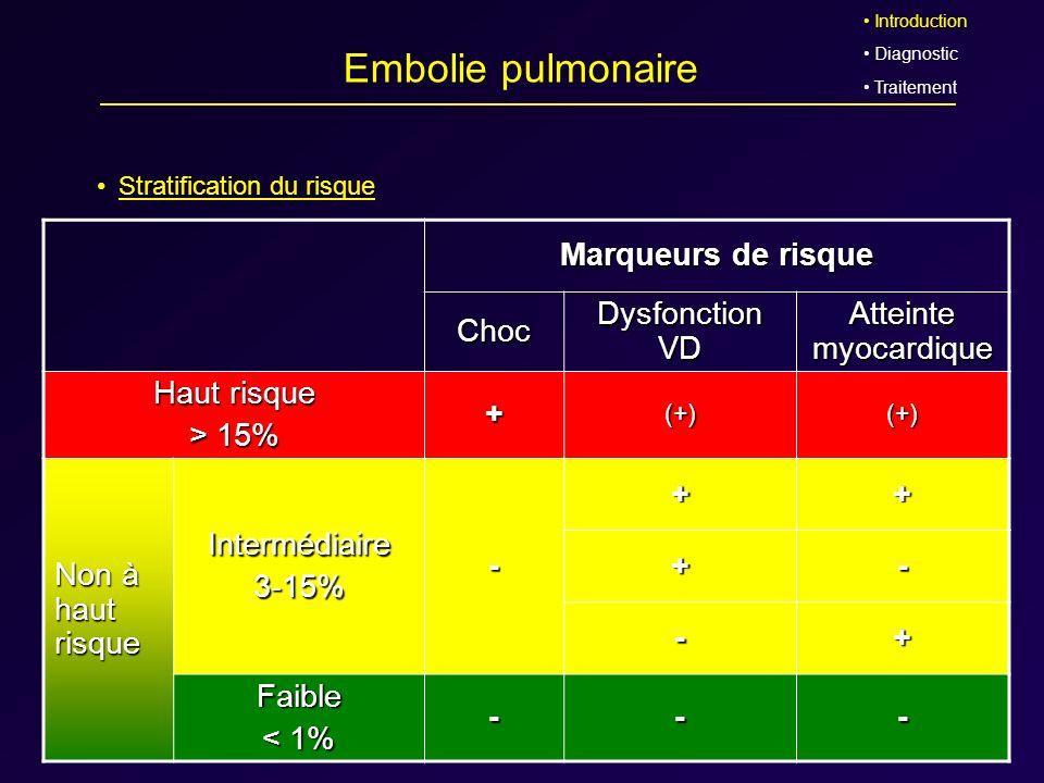 Embolie pulmonaire Stratification du risque Marqueurs de risque Choc Dysfonction VD Atteinte myocardique Haut risque > 15% +(+)(+) Non à haut risque I