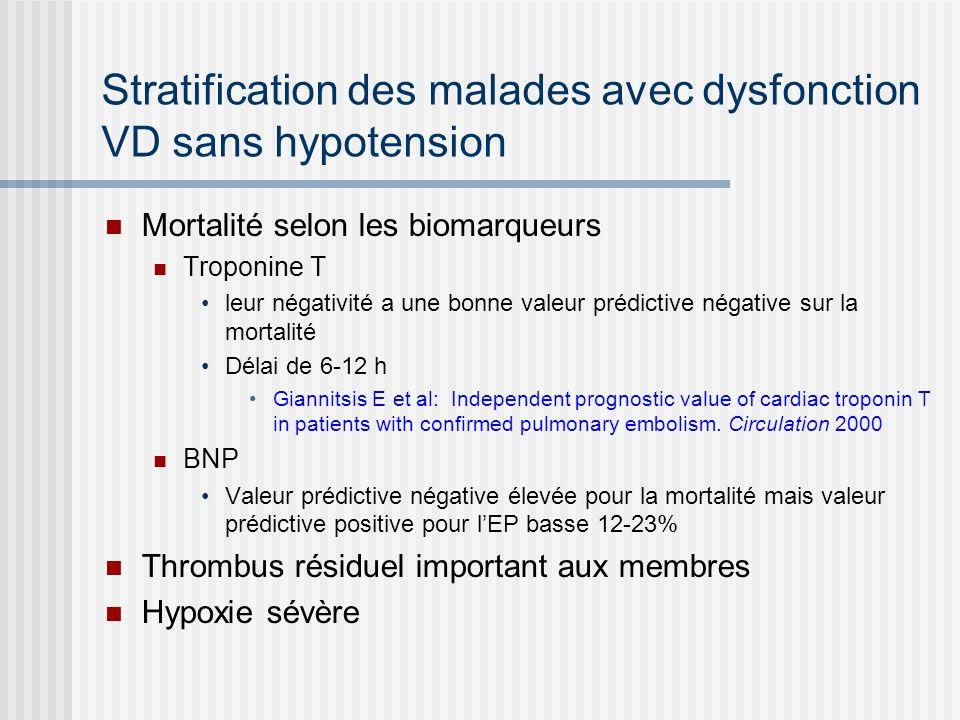 Stratification des malades avec dysfonction VD sans hypotension Mortalité selon les biomarqueurs Troponine T leur négativité a une bonne valeur prédic