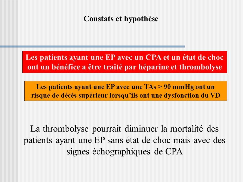 La thrombolyse pourrait diminuer la mortalité des patients ayant une EP sans état de choc mais avec des signes échographiques de CPA Les patients ayan