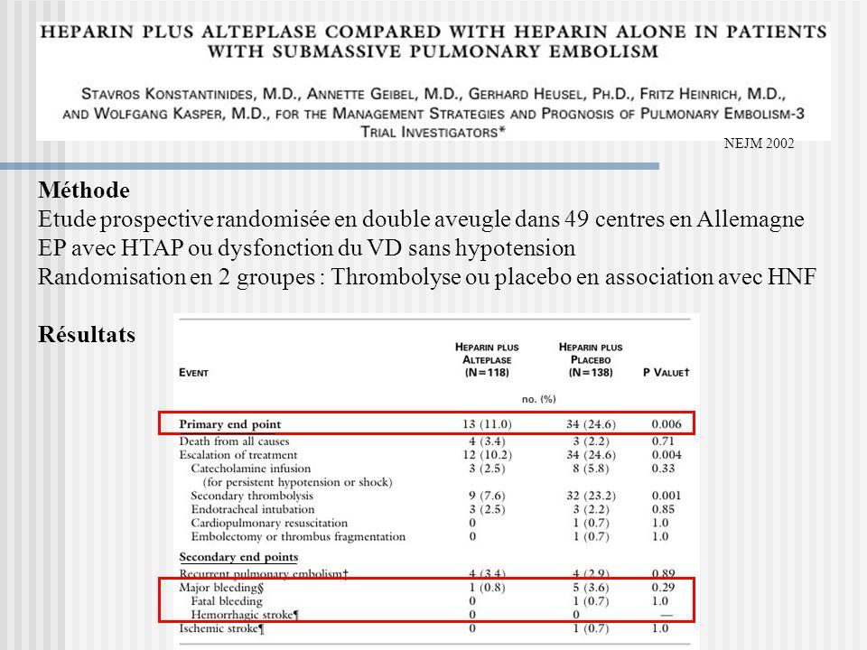 NEJM 2002 Méthode Etude prospective randomisée en double aveugle dans 49 centres en Allemagne EP avec HTAP ou dysfonction du VD sans hypotension Rando