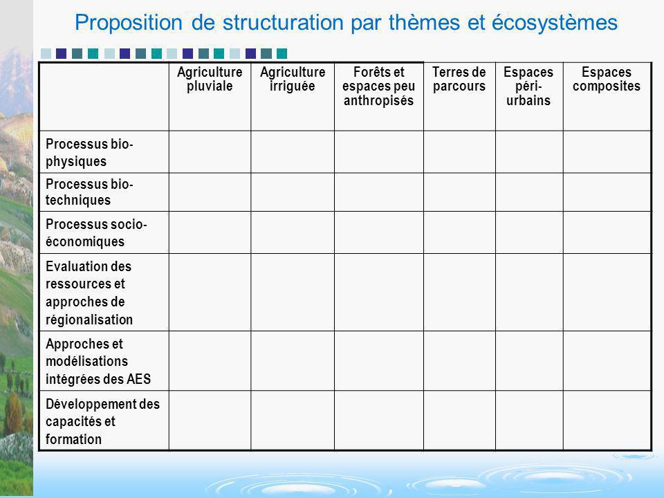 Proposition de structuration par thèmes et écosystèmes Agriculture pluviale Agriculture irriguée Forêts et espaces peu anthropisés Terres de parcours