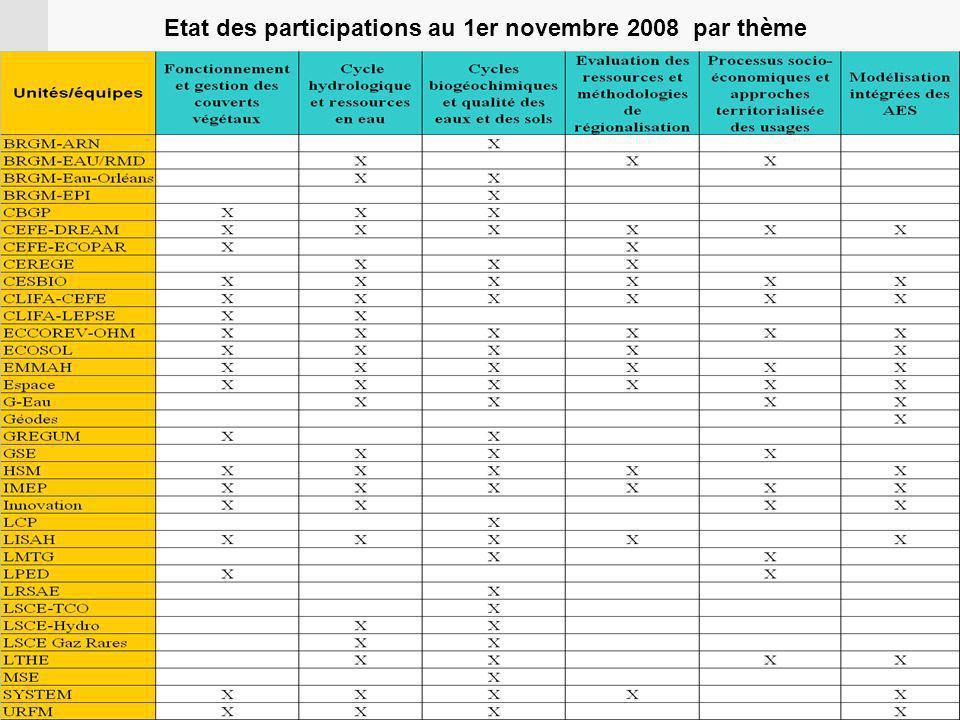 Etat des participations au 1er novembre 2008 par thème