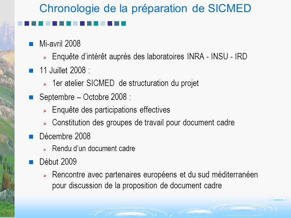 Chronologie de la préparation de SICMED Mi-avril 2008 Enquête dintérêt auprès des laboratoires INRA - INSU - IRD 11 Juillet 2008 : 1er atelier SICMED