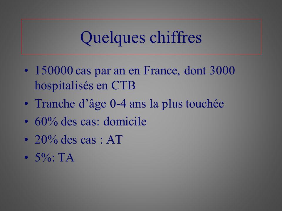 Quelques chiffres 150000 cas par an en France, dont 3000 hospitalisés en CTB Tranche dâge 0-4 ans la plus touchée 60% des cas: domicile 20% des cas :
