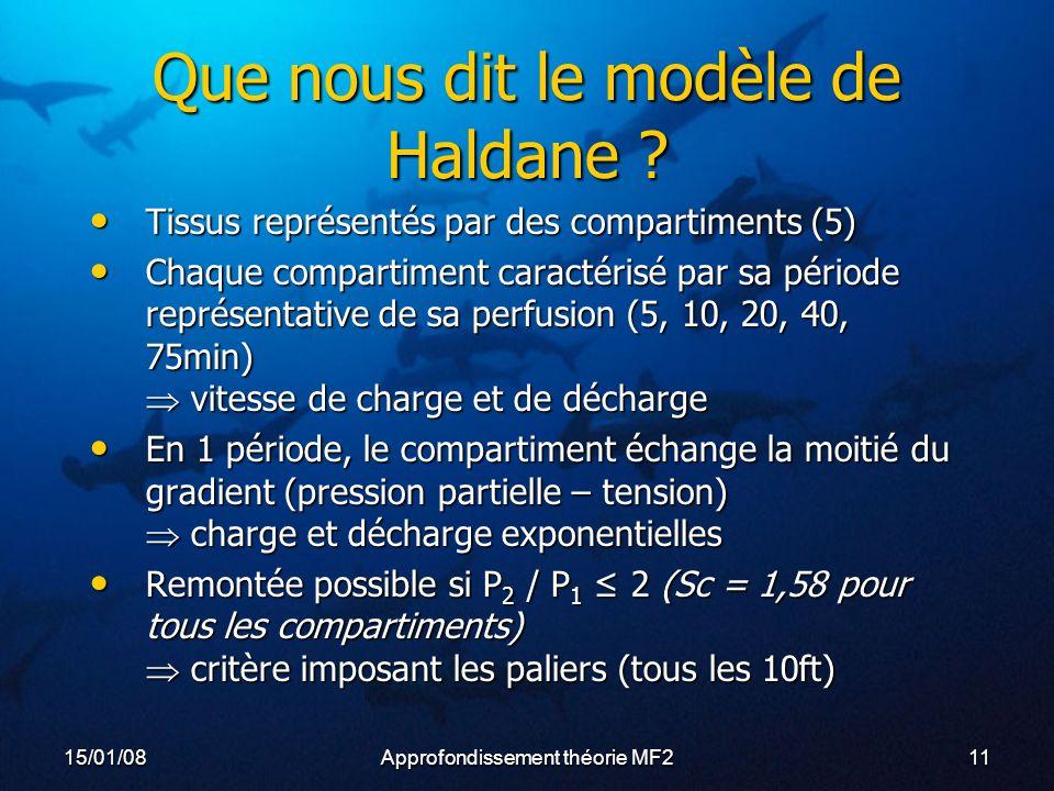 15/01/08Approfondissement théorie MF211 Que nous dit le modèle de Haldane .