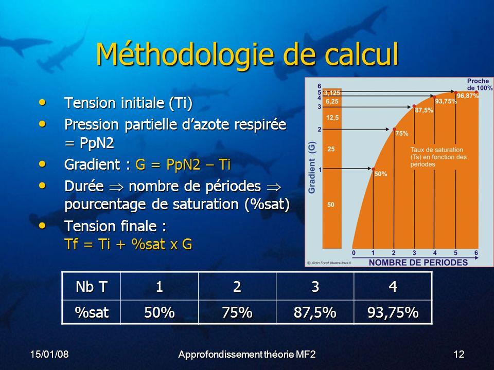 15/01/08Approfondissement théorie MF212 Méthodologie de calcul Tension initiale (Ti) Tension initiale (Ti) Pression partielle dazote respirée = PpN2 Pression partielle dazote respirée = PpN2 Gradient : G = PpN2 – Ti Gradient : G = PpN2 – Ti Durée nombre de périodes pourcentage de saturation (%sat) Durée nombre de périodes pourcentage de saturation (%sat) Tension finale : Tf = Ti + %sat x G Tension finale : Tf = Ti + %sat x G Nb T 1234 %sat50%75%87,5%93,75%