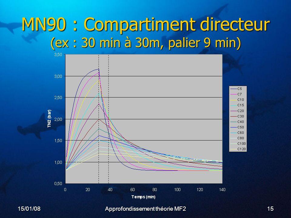 15/01/08Approfondissement théorie MF215 MN90 : Compartiment directeur (ex : 30 min à 30m, palier 9 min)